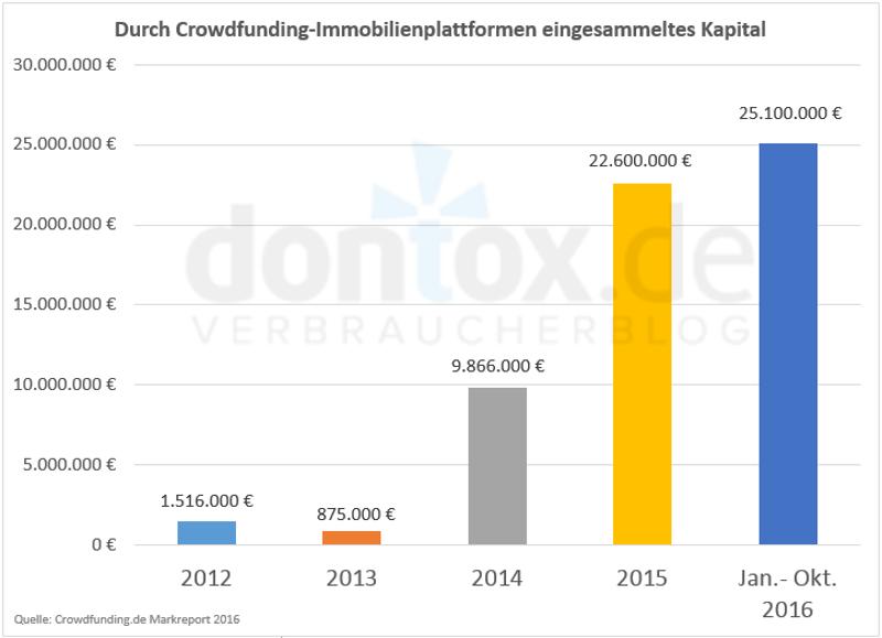 Durch Crowdfunding-Immobilienplattformen eingesammeltes Kapital