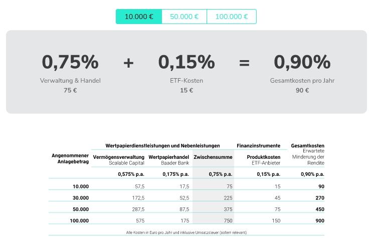 scalable capital: Kosten für den Robo Advisor