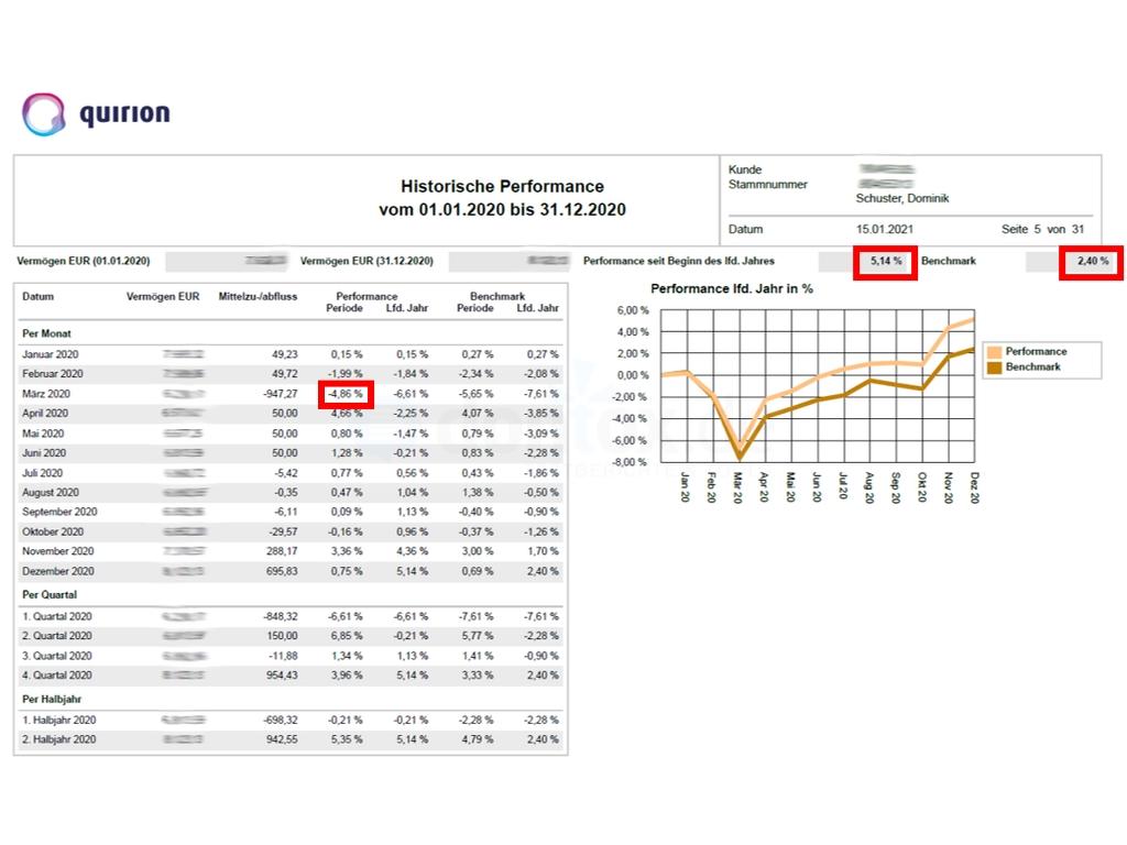 quirion Test mit Echtgeld: Performance und Wertentwicklung 2020