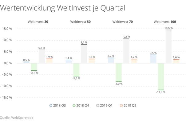 Wertentwicklung ETF Portfolios WeltInvest 2018 - 2019