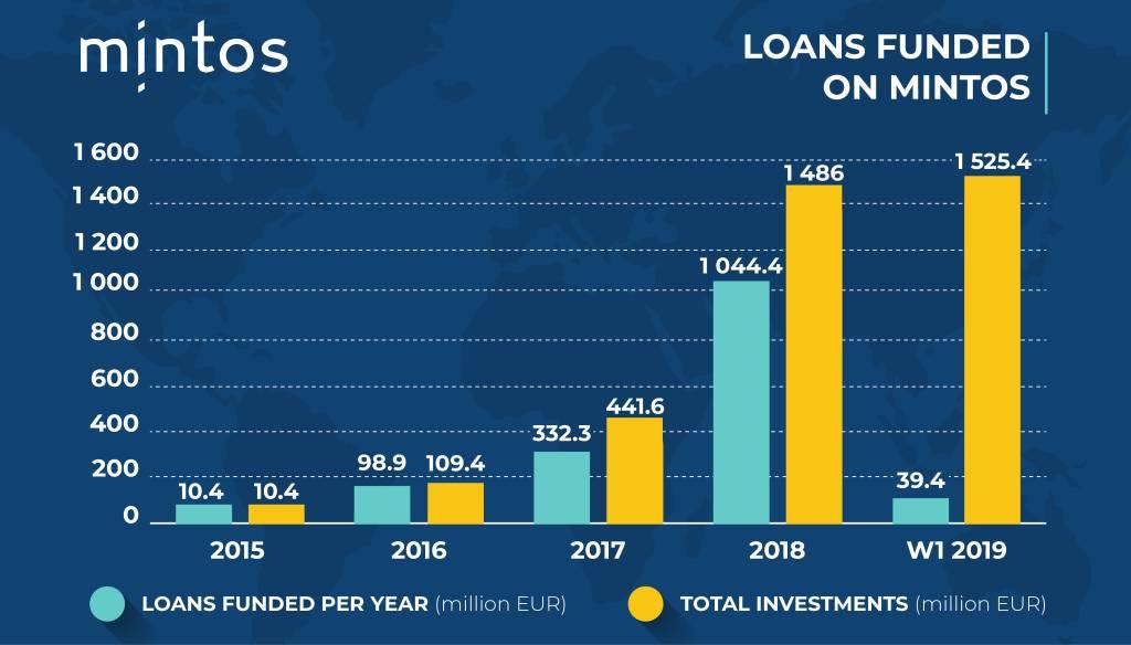 Mintos Privatkredit - Statistik 2019