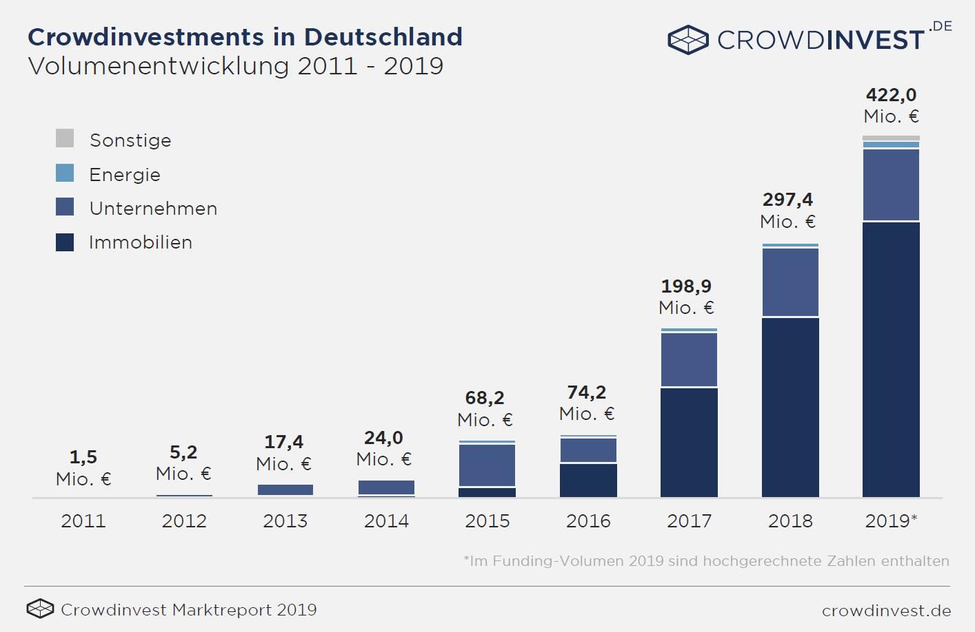Crowdinvesting Immobilien: Anlagesumme bis 2019